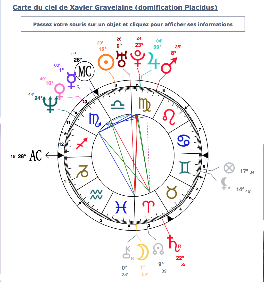 La carte astrologique de Xavier