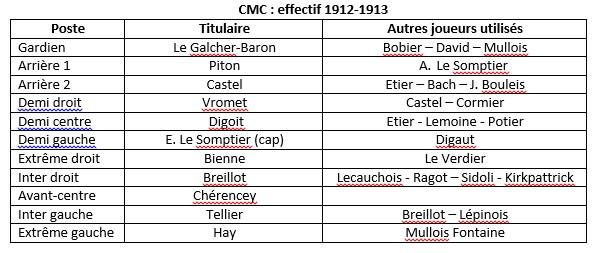 Effectif CMC 1912-1913