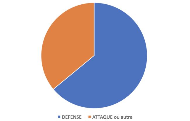 Des «Bien joué» en défense et en attaque